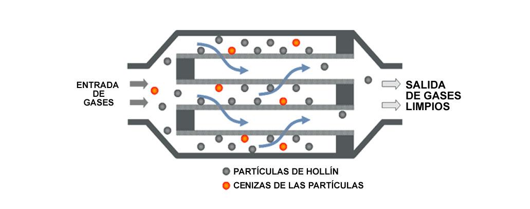 esquema función del filtro de partículas dpf