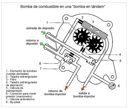La bomba Tamdem, averías y soluciones.