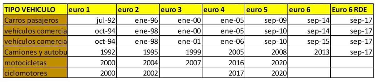 tabla de normativa euro